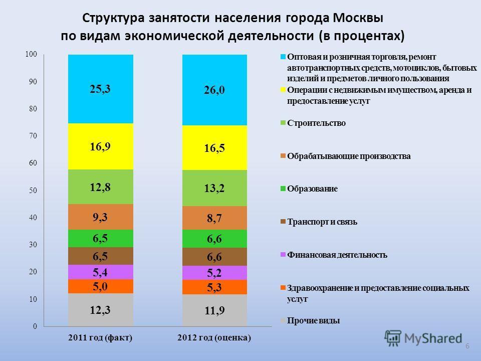 Структура занятости населения города Москвы по видам экономической деятельности (в процентах) 6
