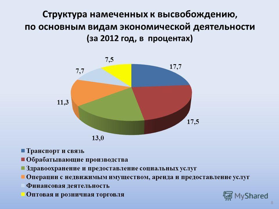 Структура намеченных к высвобождению, по основным видам экономической деятельности (за 2012 год, в процентах) 8