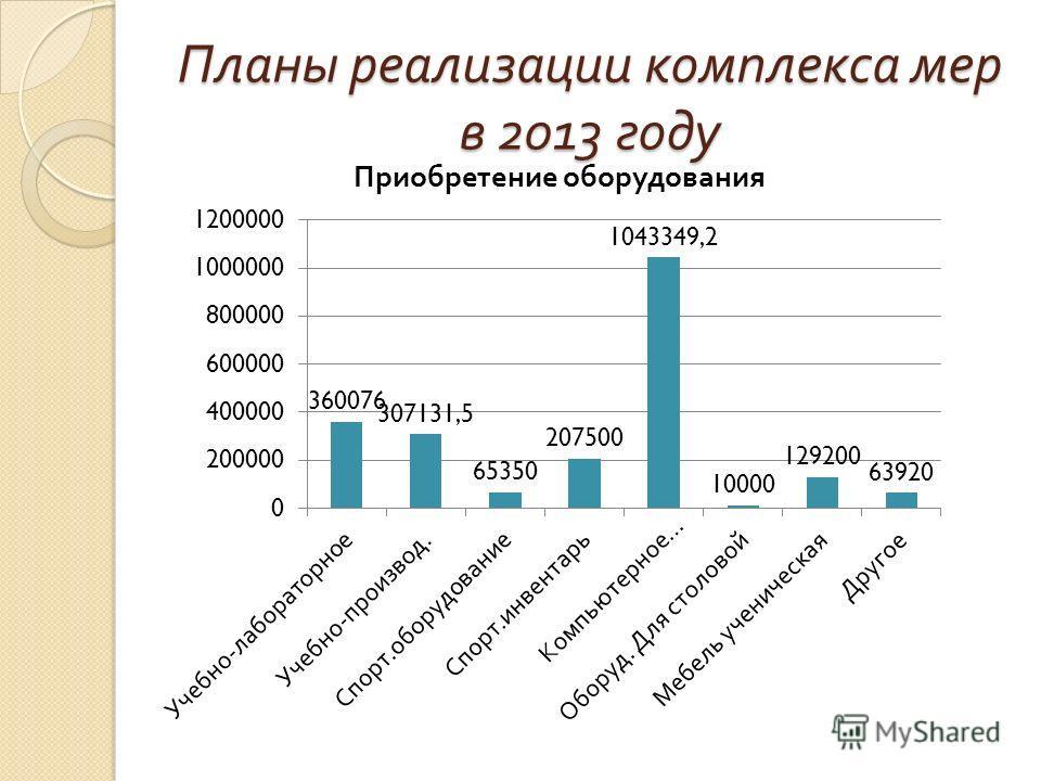 Планы реализации комплекса мер в 2013 году