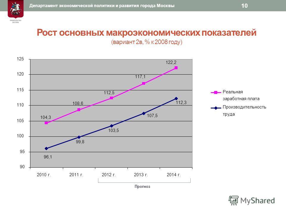 Рост основных макроэкономических показателей (вариант 2в, % к 2008 году) 10 96,1 99,8 103,5 107,5 112,3 104,3 108,6 112,5 117,1 122,2 90 95 100 105 110 115 120 125 2010 г.2011 г.2012 г.2013 г.2014 г. Производительность труда Реальная заработная плата