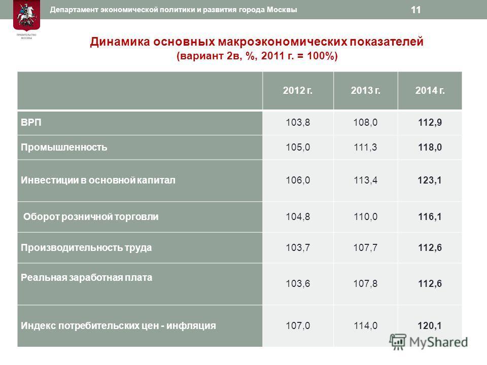 2012 г.2013 г.2014 г. ВРП103,8108,0112,9 Промышленность105,0111,3118,0 Инвестиции в основной капитал106,0113,4123,1 Оборот розничной торговли104,8110,0116,1 Производительность труда103,7107,7112,6 Реальная заработная плата 103,6107,8112,6 Индекс потр