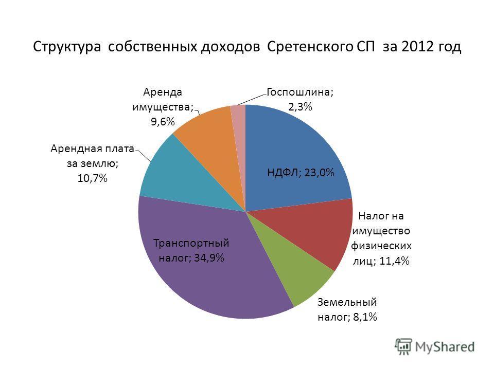 Структура собственных доходов Сретенского СП за 2012 год