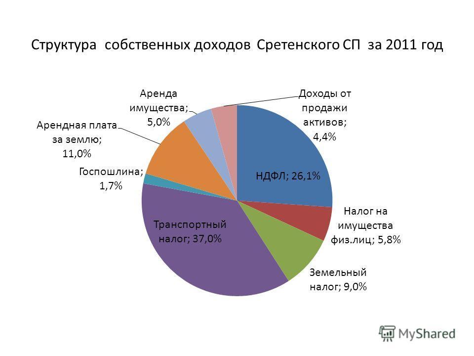 Структура собственных доходов Сретенского СП за 2011 год