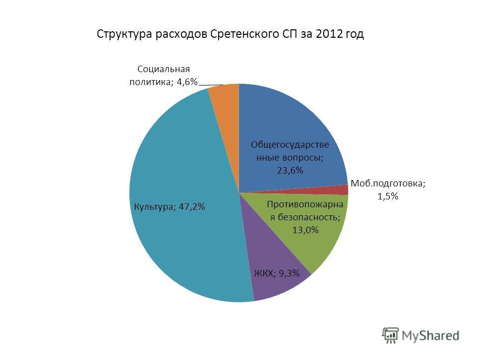 Структура расходов Сретенского СП за 2012 год