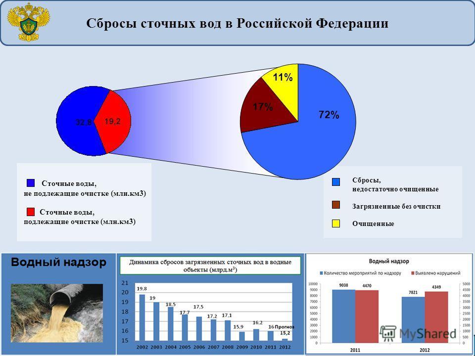 Сбросы, недостаточно очищенные Загрязненные без очистки Очищенные 2 Сточные воды, не подлежащие очистке (млн.км3) Сточные воды, подлежащие очистке (млн.км3) Сбросы сточных вод в Российской Федерации