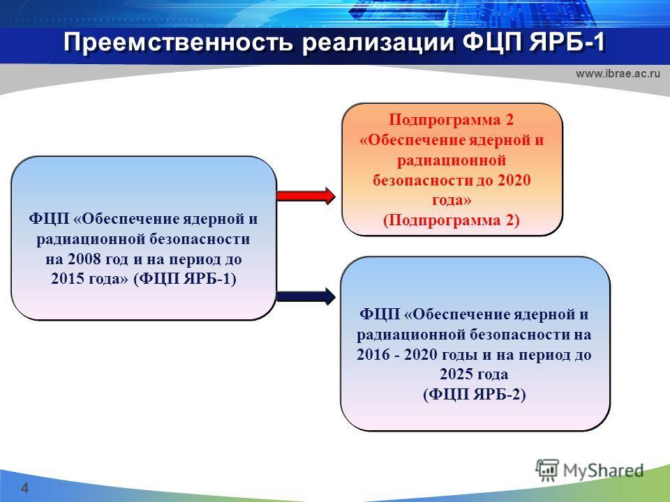 Преемственность реализации ФЦП ЯРБ-1 4 www.ibrae.ac.ru ФЦП «Обеспечение ядерной и радиационной безопасности на 2008 год и на период до 2015 года» (ФЦП ЯРБ-1) Подпрограмма 2 «Обеспечение ядерной и радиационной безопасности до 2020 года» (Подпрограмма
