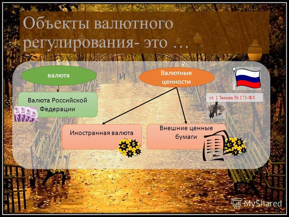 Объекты валютного регулирования- это … ст. 1 Закона 173-ФЗ Валюта Российской Федерации Иностранная валюта Внешние ценные бумаги валюта Валютные ценности