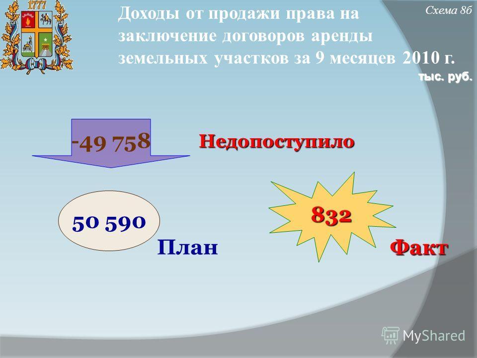 Доходы от продажи права на заключение договоров аренды земельных участков за 9 месяцев 2010 г. Недопоступило ФактПлан Схема 8б832 50 590 -49 758 тыс. руб.