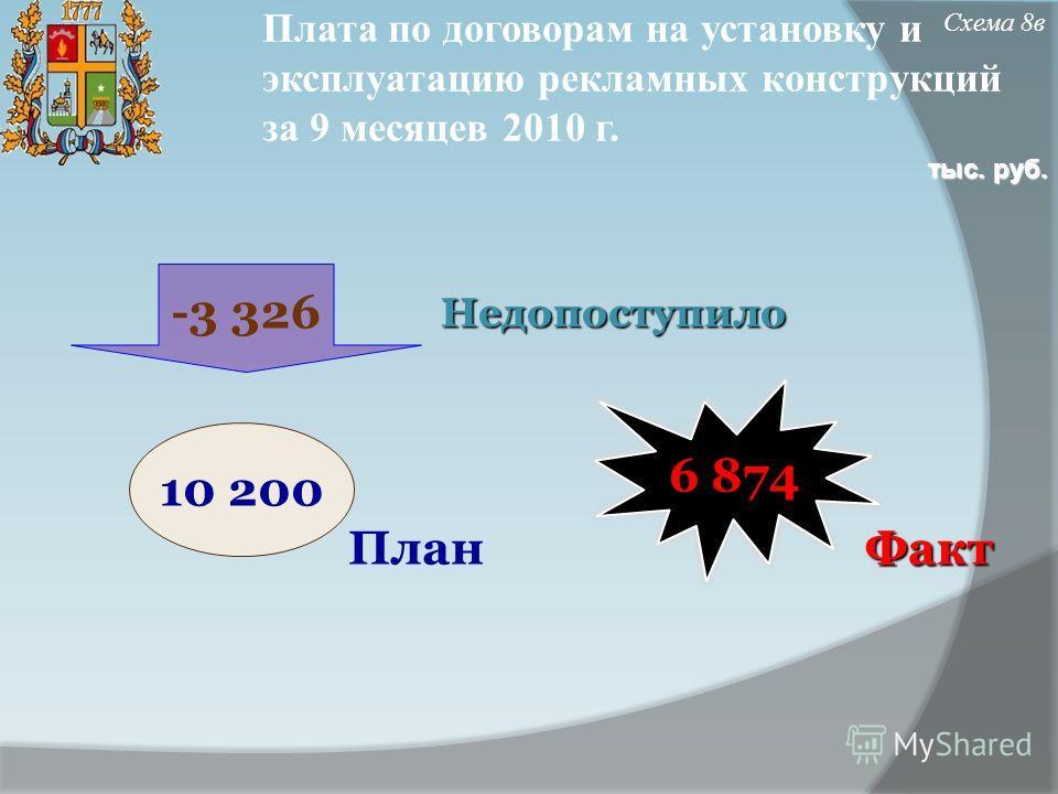 Плата по договорам на установку и эксплуатацию рекламных конструкций за 9 месяцев 2010 г. Недопоступило ФактПлан Схема 8в 6 874 10 200 -3 326 тыс. руб.