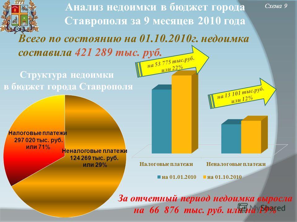Анализ недоимки в бюджет города Ставрополя за 9 месяцев 2010 года Всего по состоянию на 01.10.2010г. недоимка составила 421 289 тыс. руб. Схема 9 Структура недоимки в бюджет города Ставрополя на 53 775 тыс.руб. или 22% на 13 101 тыс.руб. или 12% За о
