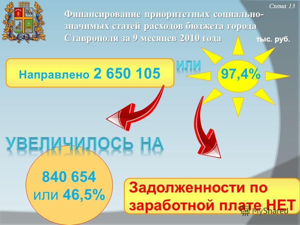 Финансирование приоритетных социально- значимых статей расходов бюджета города Ставрополя за 9 месяцев 2010 года Схема 13 Направлено 2 650 105 97,4% Задолженности по заработной плате НЕТ 840 654 или 46,5% тыс. руб.