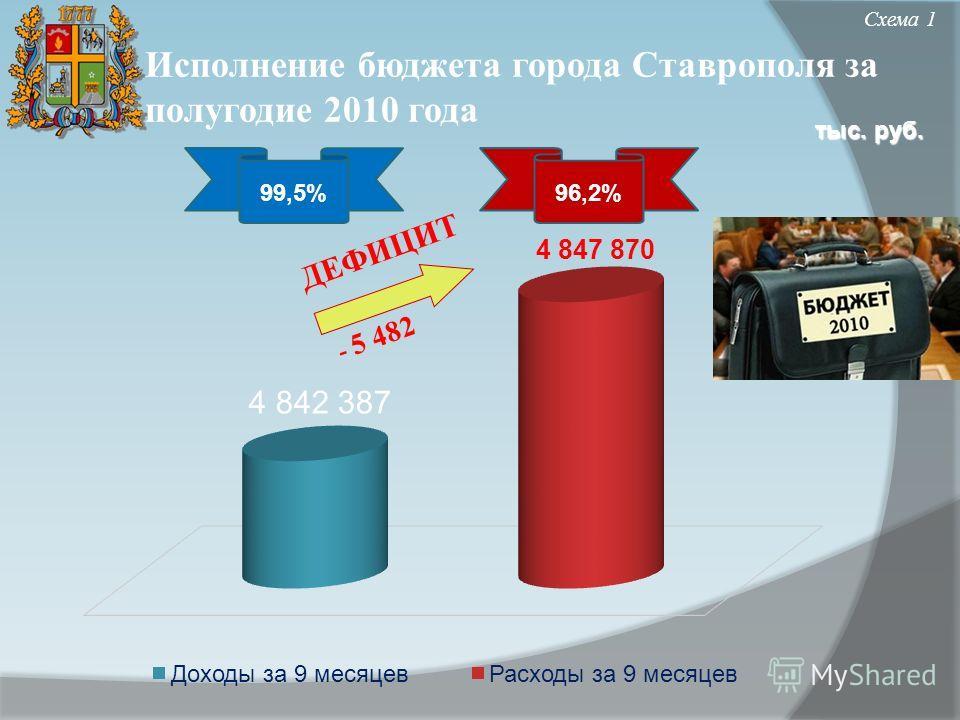 Исполнение бюджета города Ставрополя за полугодие 2010 года Схема 1 ДЕФИЦИТ тыс. руб. 99,5%96,2%