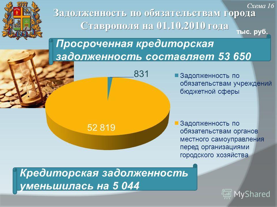 Задолженность по обязательствам города Ставрополя на 01.10.2010 года Просроченная кредиторская задолженность составляет 53 650 Схема 16 тыс. руб. Кредиторская задолженность уменьшилась на 5 044