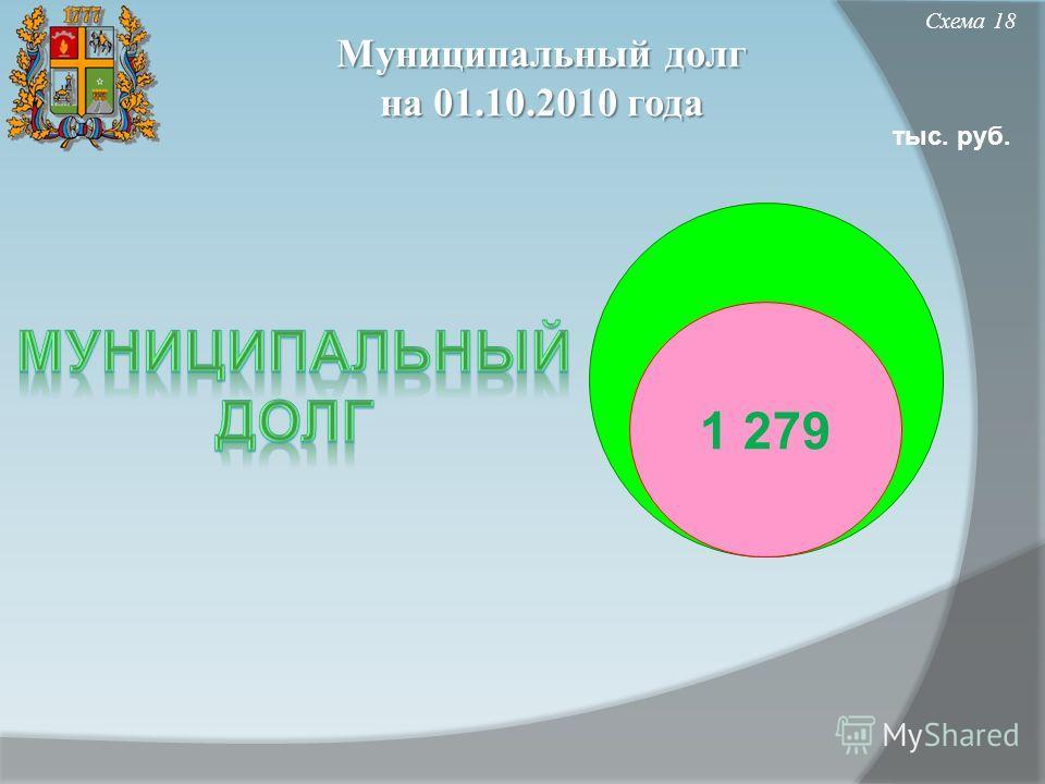 Муниципальный долг на 01.10.2010 года Схема 18 тыс. руб. 1 279