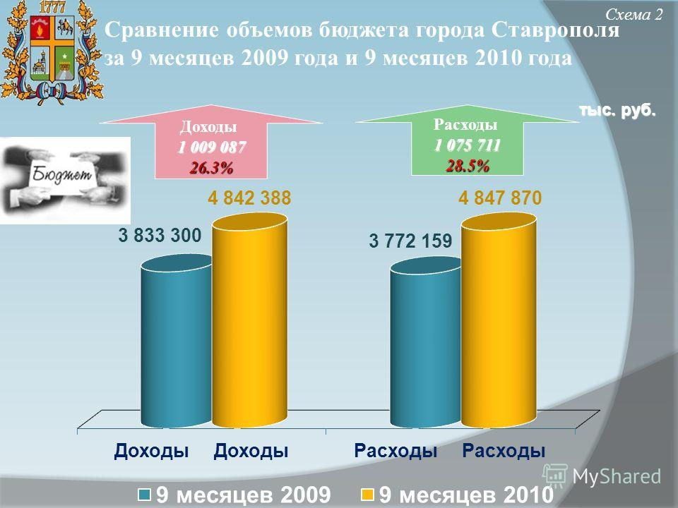 Сравнение объемов бюджета города Ставрополя за 9 месяцев 2009 года и 9 месяцев 2010 года Схема 2 Доходы 1 009 087 26.3% Расходы 1 075 711 28.5% тыс. руб.