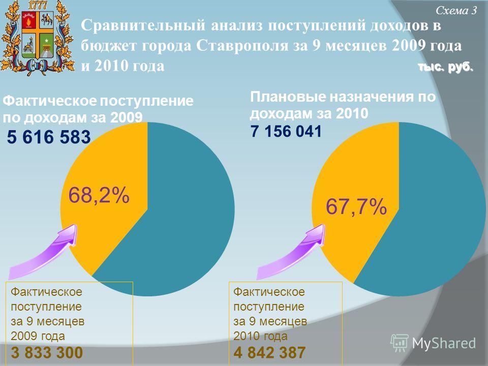 Сравнительный анализ поступлений доходов в бюджет города Ставрополя за 9 месяцев 2009 года и 2010 года Схема 3 тыс. руб. Фактическое поступление за 9 месяцев 2010 года 4 842 387 Фактическое поступление за 9 месяцев 2009 года 3 833 300 68,2% 67,7%