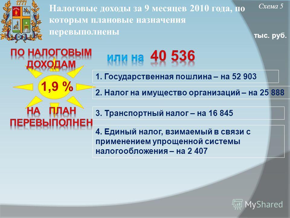 Налоговые доходы за 9 месяцев 2010 года, по которым плановые назначения перевыполнены Схема 5 тыс. руб. 1,9 % 1. Государственная пошлина – на 52 903 2. Налог на имущество организаций – на 25 888 3. Транспортный налог – на 16 845 4. Единый налог, взим