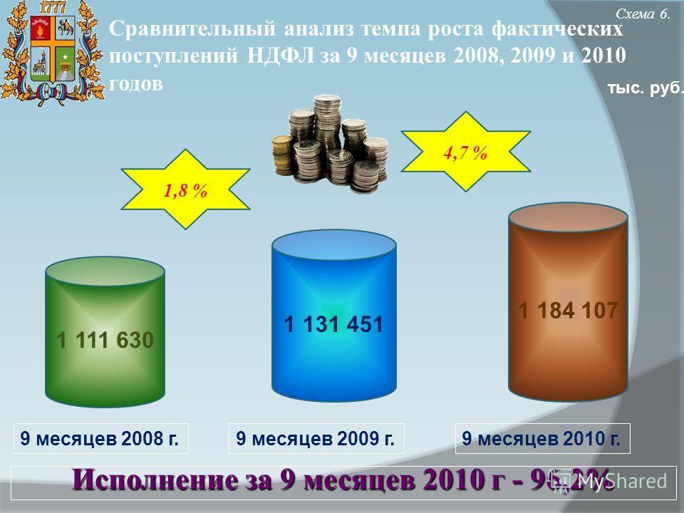 Схема 6. 1 111 630 1 131 451 9 месяцев 2009 г. Сравнительный анализ темпа роста фактических поступлений НДФЛ за 9 месяцев 2008, 2009 и 2010 годов тыс. руб. 1 184 107 1,8 % 4,7 % 9 месяцев 2008 г.9 месяцев 2010 г. Исполнение за 9 месяцев 2010 г - 96,2
