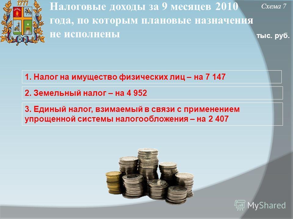 Налоговые доходы за 9 месяцев 2010 года, по которым плановые назначения не исполнены Схема 7 тыс. руб. 1. Налог на имущество физических лиц – на 7 147 2. Земельный налог – на 4 952 3. Единый налог, взимаемый в связи с применением упрощенной системы н
