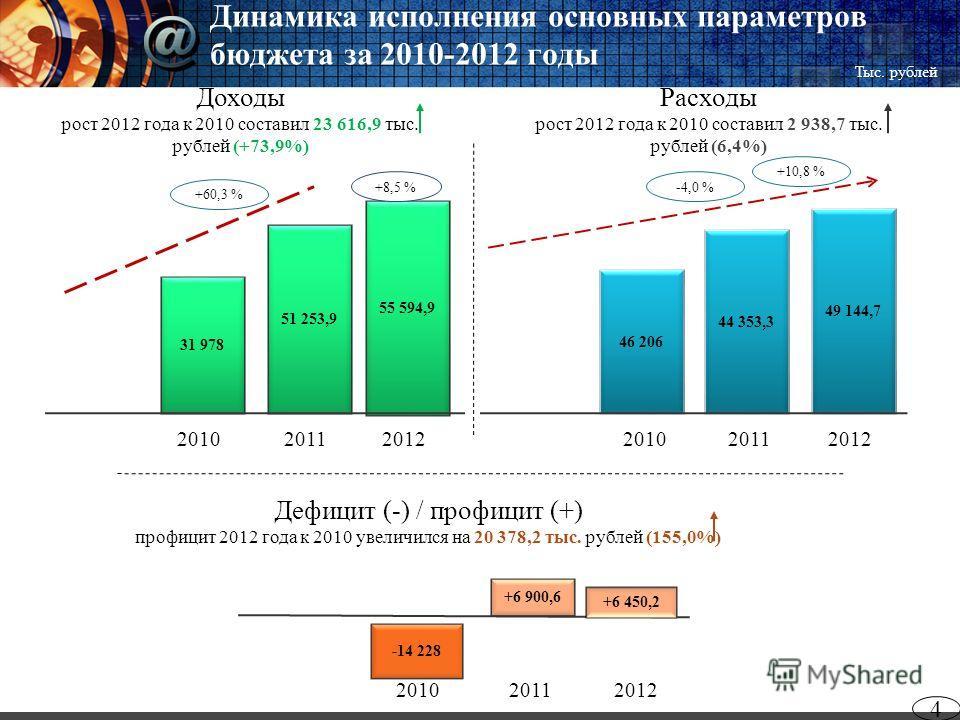 Динамика исполнения основных параметров бюджета за 2010-2012 годы 4 2012 Дефицит (-) / профицит (+) профицит 2012 года к 2010 увеличился на 20 378,2 тыс. рублей (155,0%) Расходы рост 2012 года к 2010 составил 2 938,7 тыс. рублей (6,4%) Доходы рост 20