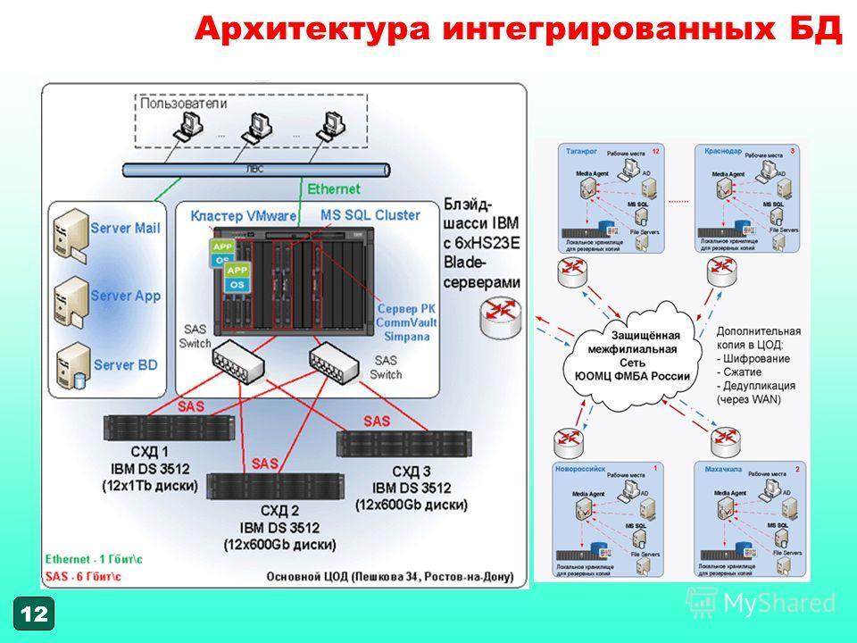 12 Архитектура интегрированных БД