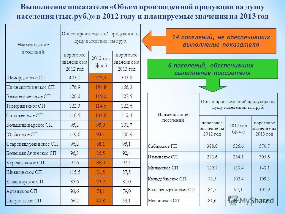 Выполнение показателя «Объем произведенной продукции на душу населения (тыс.руб.)» в 2012 году и планируемые значения на 2013 год 14 поселений, не обеспечивших выполнение показателя 6 поселений, обеспечивших выполнение показателя Наименование поселен