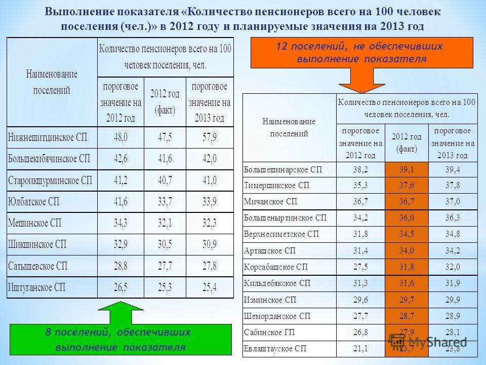 Выполнение показателя «Количество пенсионеров всего на 100 человек поселения (чел.)» в 2012 году и планируемые значения на 2013 год 12 поселений, не обеспечивших выполнение показателя 8 поселений, обеспечивших выполнение показателя
