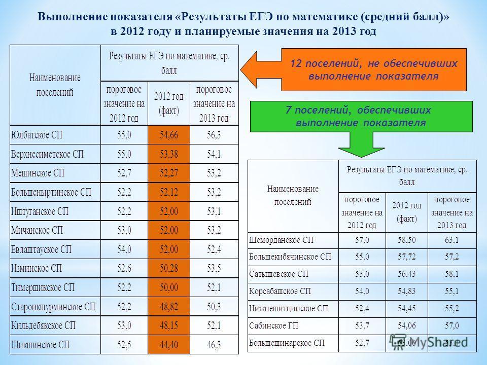 Выполнение показателя «Результаты ЕГЭ по математике (средний балл)» в 2012 году и планируемые значения на 2013 год 7 поселений, обеспечивших выполнение показателя 12 поселений, не обеспечивших выполнение показателя