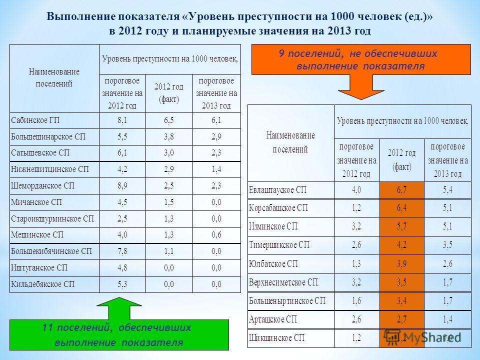 Выполнение показателя «Уровень преступности на 1000 человек (ед.)» в 2012 году и планируемые значения на 2013 год 11 поселений, обеспечивших выполнение показателя 9 поселений, не обеспечивших выполнение показателя