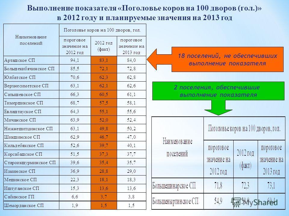 Выполнение показателя «Поголовье коров на 100 дворов (гол.)» в 2012 году и планируемые значения на 2013 год 18 поселений, не обеспечивших выполнение показателя 2 поселения, обеспечившие выполнение показателя