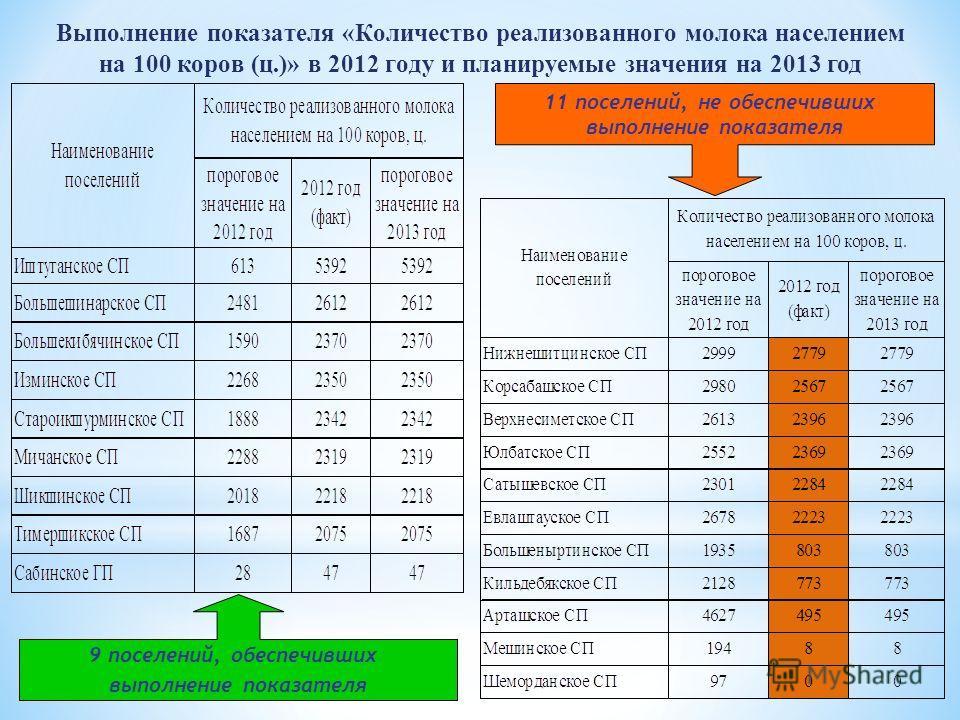 Выполнение показателя «Количество реализованного молока населением на 100 коров (ц.)» в 2012 году и планируемые значения на 2013 год 9 поселений, обеспечивших выполнение показателя 11 поселений, не обеспечивших выполнение показателя