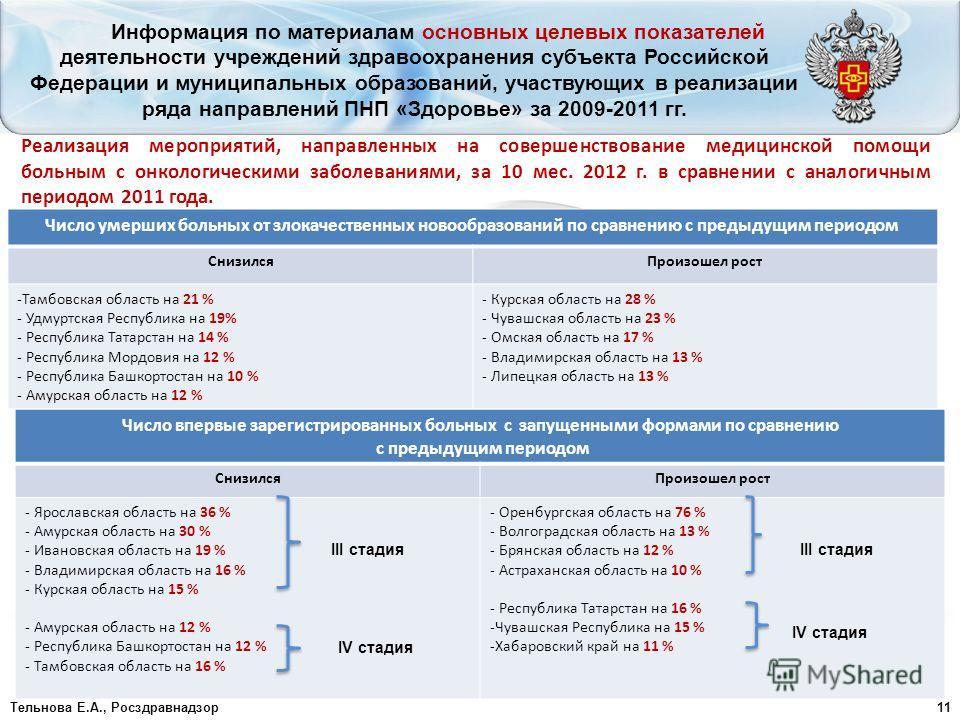 Тельнова Е.А., Росздравнадзор11 Информация по материалам основных целевых показателей деятельности учреждений здравоохранения субъекта Российской Федерации и муниципальных образований, участвующих в реализации ряда направлений ПНП «Здоровье» за 2009-