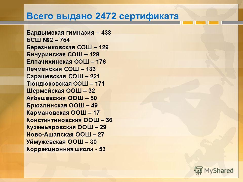 Всего выдано 2472 сертификата Бардымская гимназия – 438 БСШ 2 – 754 Березниковская СОШ – 129 Бичуринская СОШ – 128 Елпачихинская СОШ – 176 Печменская СОШ – 133 Сарашевская СОШ – 221 Тюндюковская СОШ – 171 Шермейская ООШ – 32 Акбашевская ООШ – 50 Брюз