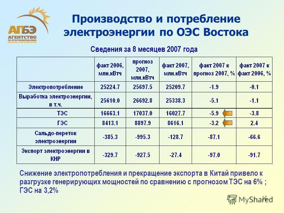 16 Производство и потребление электроэнергии по ОЭС Востока Сведения за 8 месяцев 2007 года Снижение электропотребления и прекращение экспорта в Китай привело к разгрузке генерирующих мощностей по сравнению с прогнозом ТЭС на 6% ; ГЭС на 3,2%
