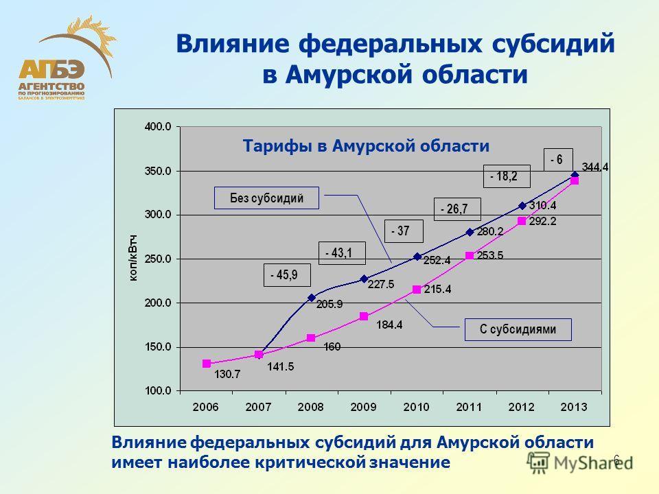6 Влияние федеральных субсидий в Амурской области - 45,9 - 43,1 - 37 - 26,7 - 18,2 - 6 Без субсидий С субсидиями Влияние федеральных субсидий для Амурской области имеет наиболее критической значение Тарифы в Амурской области