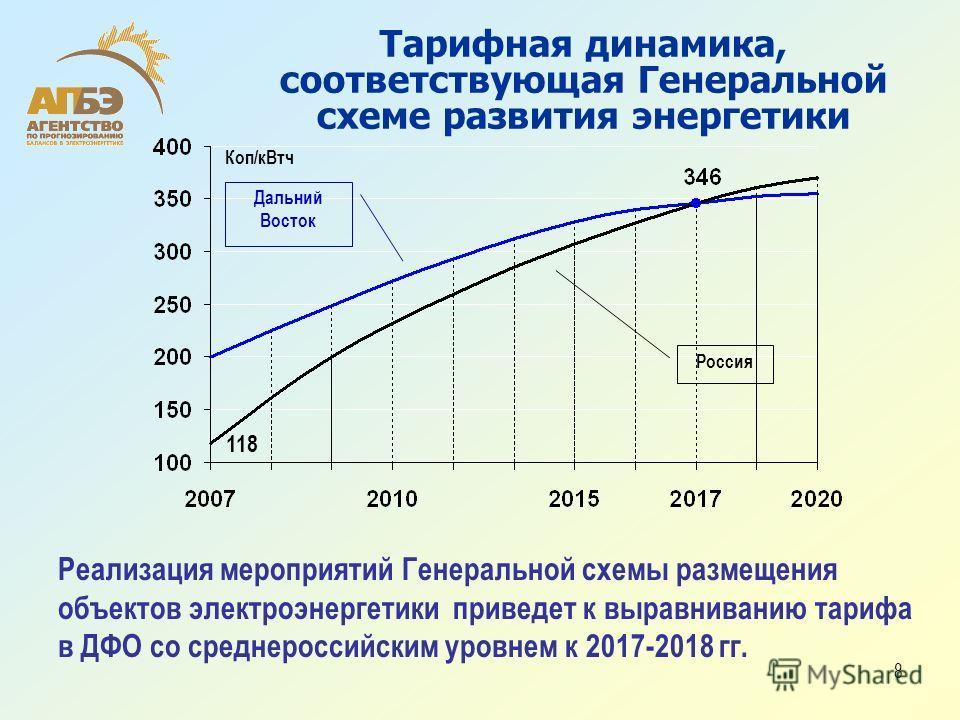 8 Тарифная динамика, соответствующая Генеральной схеме развития энергетики Реализация мероприятий Генеральной схемы размещения объектов электроэнергетики приведет к выравниванию тарифа в ДФО со среднероссийским уровнем к 2017-2018 гг. Дальний Восток