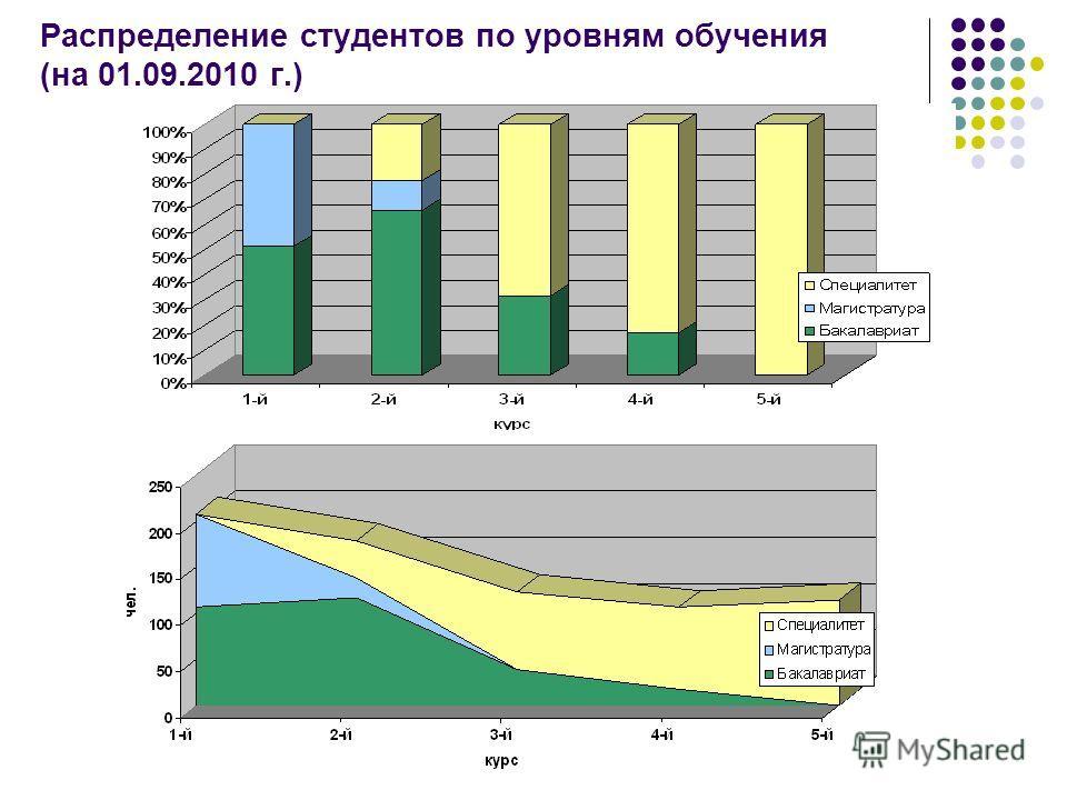 Распределение студентов по уровням обучения (на 01.09.2010 г.)