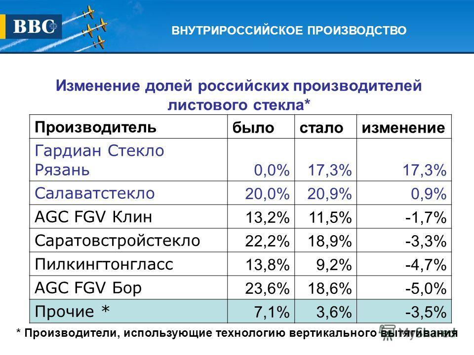 Изменение долей российских производителей листового стекла* Производительбылосталоизменение Гардиан Стекло Рязань 0,0%17,3% Салаватстекло 20,0%20,9%0,9% AGС FGV Клин 13,2%11,5%-1,7% Саратовстройстекло 22,2%18,9%-3,3% Пилкингтонгласс 13,8%9,2%-4,7% AG