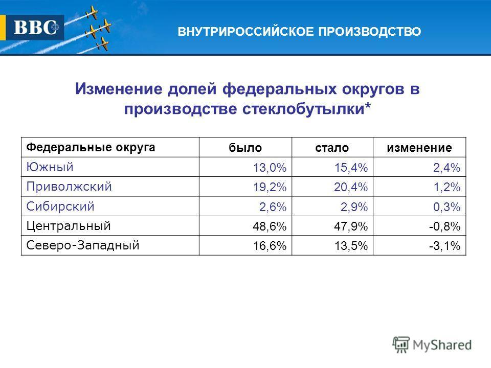Федеральные округабылосталоизменение Южный 13,0%15,4%2,4% Приволжский 19,2%20,4%1,2% Сибирский 2,6%2,9%0,3% Центральный 48,6%47,9%-0,8% Северо-Западный 16,6%13,5%-3,1% Изменение долей федеральных округов в производстве стеклобутылки*