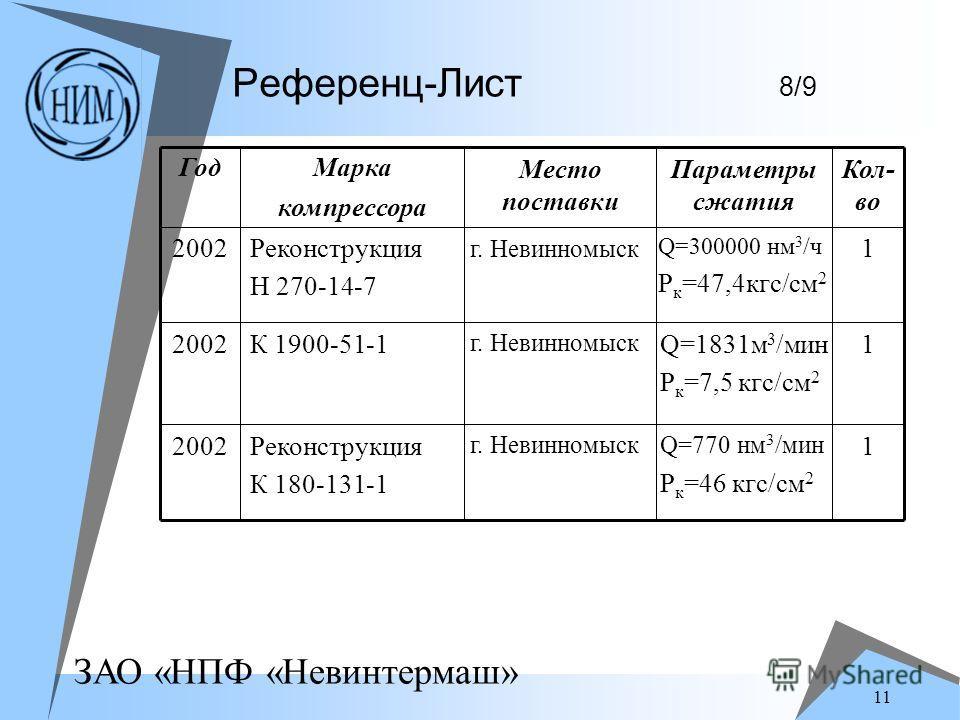 ЗАО «НПФ «Невинтермаш» 11 Референц-Лист 8/9 1 Q=770 нм 3 /мин P к =46 кгс/см 2 г. Невинномыск Реконструкция К 180-131-1 2002 1Q=1831м 3 /мин P к =7,5 кгс/см 2 г. Невинномыск К 1900-51-12002 1 Q=300000 нм 3 /ч P к =47,4кгс/см 2 г. Невинномыск Реконстр