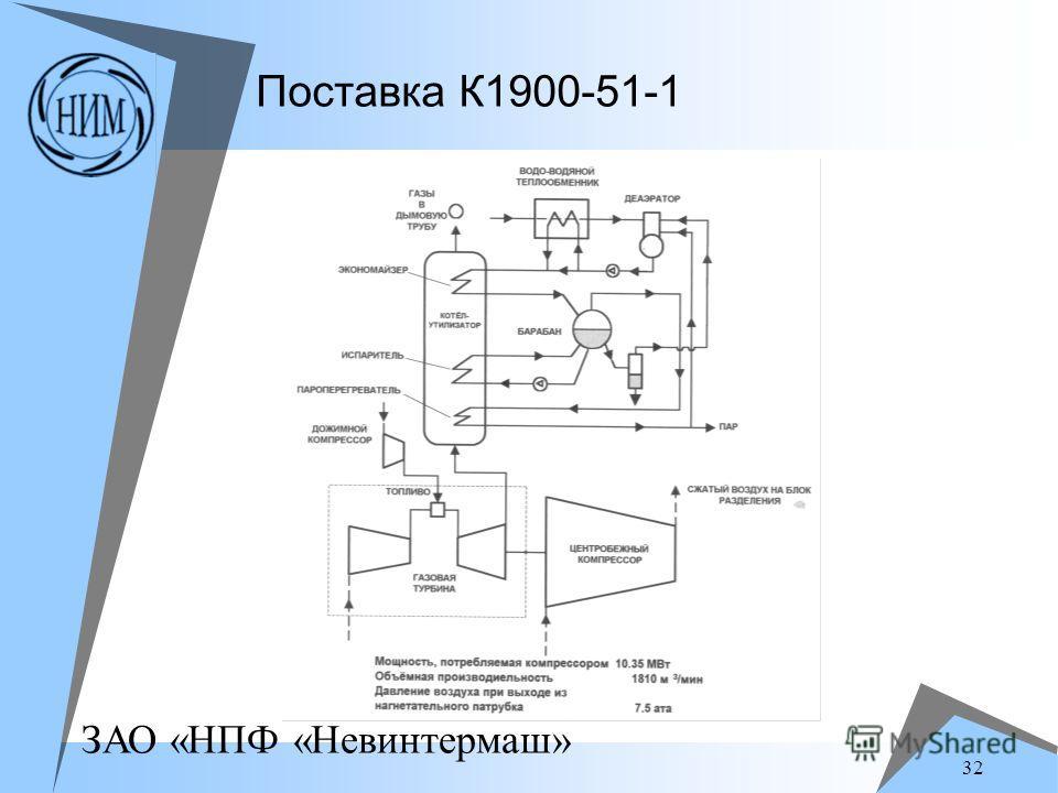 ЗАО «НПФ «Невинтермаш» 32 Поставка К1900-51-1