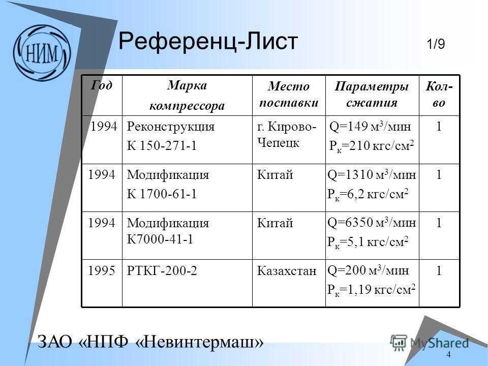 ЗАО «НПФ «Невинтермаш» 4 Референц-Лист 1/9 1 Q=200 м 3 /мин P к =1,19 кгс/см 2 КазахстанРТКГ-200-21995 1 Q=6350 м 3 /мин P к =5,1 кгс/см 2 КитайМодификация К7000-41-1 1994 1Q=1310 м 3 /мин P к =6,2 кгс/см 2 КитайМодификация К 1700-61-1 1994 1Q=149 м