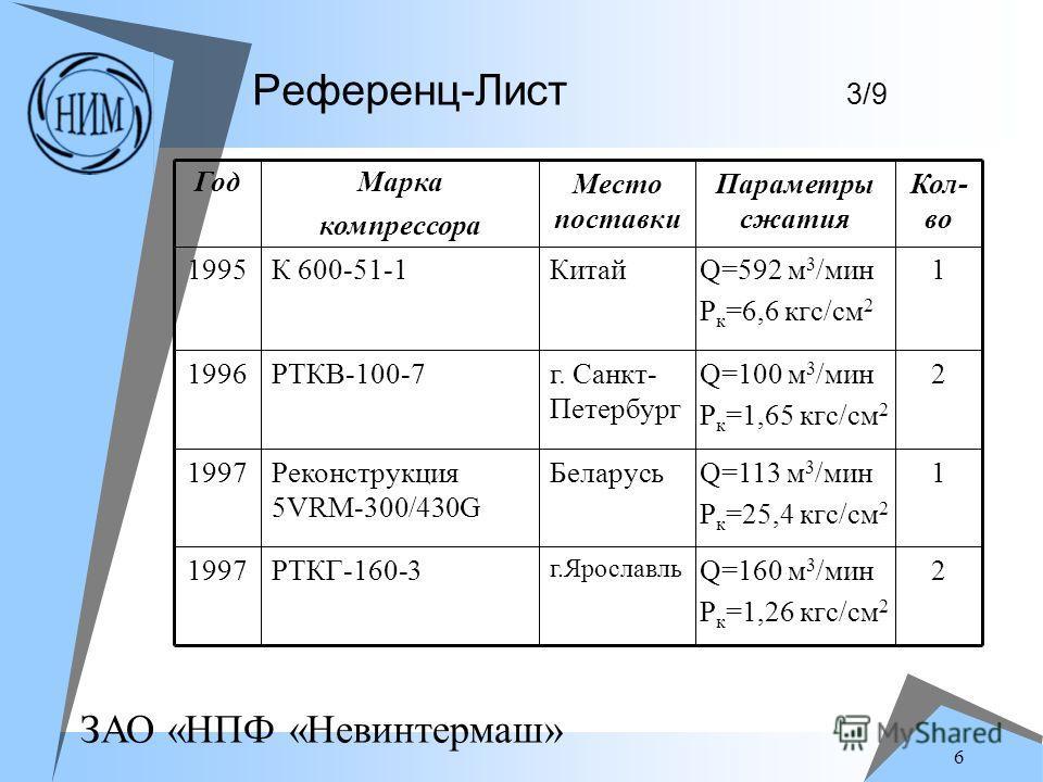 ЗАО «НПФ «Невинтермаш» 6 Референц-Лист 3/9 2Q=160 м 3 /мин P к =1,26 кгс/см 2 г.Ярославль РТКГ-160-31997 1Q=113 м 3 /мин P к =25,4 кгс/см 2 БеларусьРеконструкция 5VRM-300/430G 1997 2Q=100 м 3 /мин P к =1,65 кгс/см 2 г. Санкт- Петербург РТКВ-100-71996