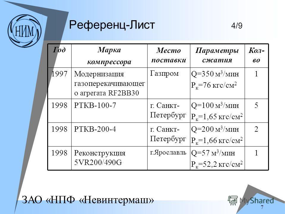 ЗАО «НПФ «Невинтермаш» 7 Референц-Лист 4/9 1Q=57 м 3 /мин P к =52,2 кгс/см 2 г.Ярославль Реконструкция 5VR200/490G 1998 2Q=200 м 3 /мин P к =1,66 кгс/см 2 г. Санкт- Петербург РТКВ-200-41998 5Q=100 м 3 /мин P к =1,65 кгс/см 2 г. Санкт- Петербург РТКВ-