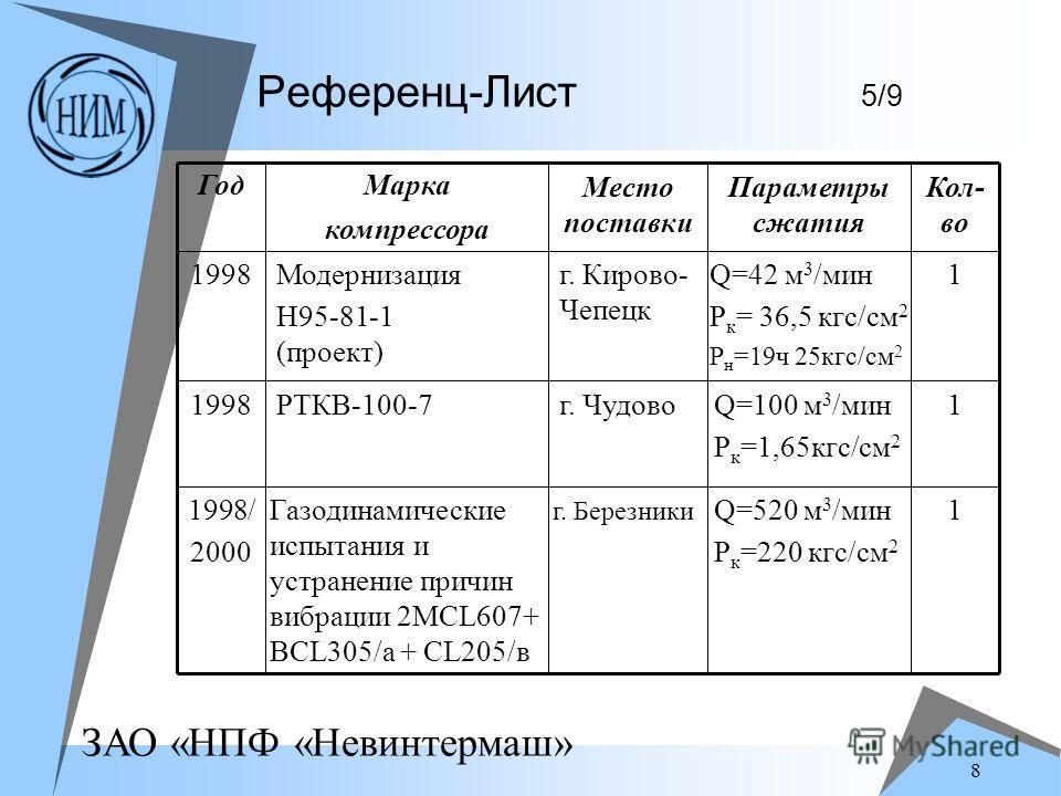 ЗАО «НПФ «Невинтермаш» 8 Референц-Лист 5/9 1Q=520 м 3 /мин P к =220 кгс/см 2 г. Березники Газодинамические испытания и устранение причин вибрации 2MCL607+ BCL305/а + CL205/в 1998/ 2000 1Q=100 м 3 /мин P к =1,65кгс/см 2 г. ЧудовоРТКВ-100-71998 1Q=42 м