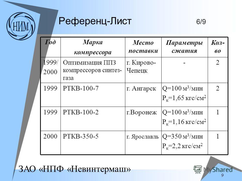 ЗАО «НПФ «Невинтермаш» 9 Референц-Лист 6/9 1Q=350 м 3 /мин P к =2,2 кгс/см 2 г. Ярославль РТКВ-350-52000 1Q=100 м 3 /мин P к =1,16 кгс/см 2 г.ВоронежРТКВ-100-21999 2Q=100 м 3 /мин P к =1,65 кгс/см 2 г. АнгарскРТКВ-100-71999 2-г. Кирово- Чепецк Оптими
