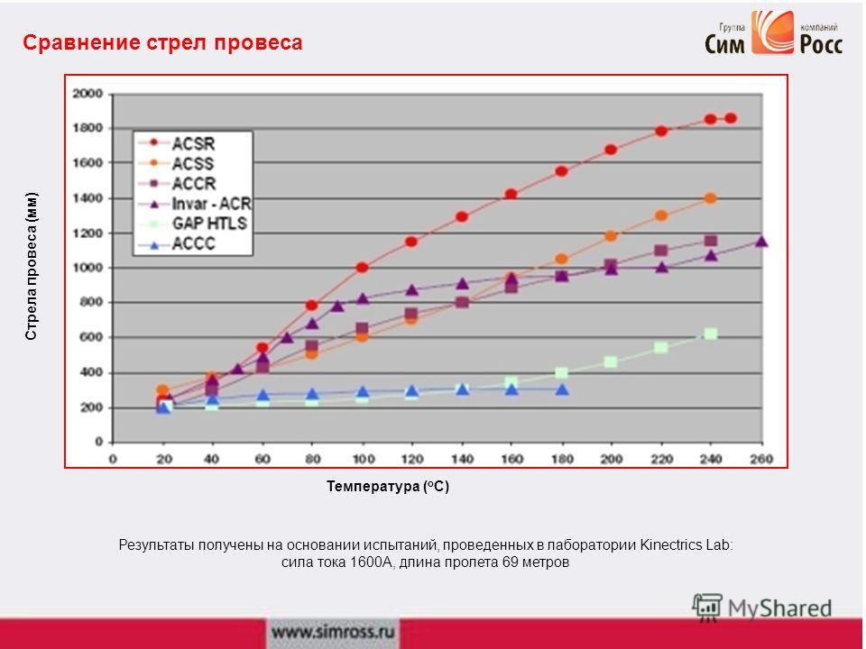 Сравнение стрел провеса Температура ( о С) Стрела провеса (мм) Результаты получены на основании испытаний, проведенных в лаборатории Kinectrics Lab: сила тока 1600А, длина пролета 69 метров