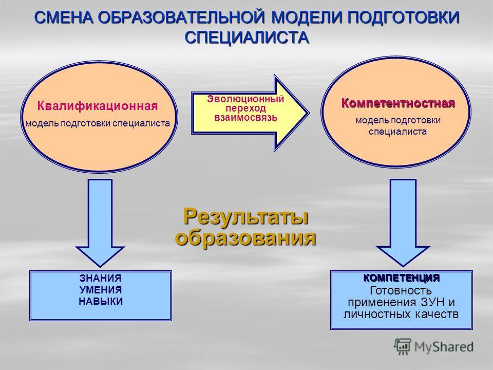 СМЕНА ОБРАЗОВАТЕЛЬНОЙ МОДЕЛИ ПОДГОТОВКИ СПЕЦИАЛИСТА ЗНАНИЯ УМЕНИЯ НАВЫКИКОМПЕТЕНЦИЯ Готовность применения ЗУН и личностных качеств Квалификационная модель подготовки специалиста Компетентностная Результатыобразования Эволюционный переход взаимосвязь