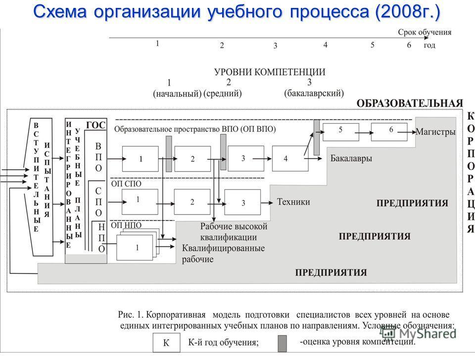 Схема организации учебного процесса (2008г.)