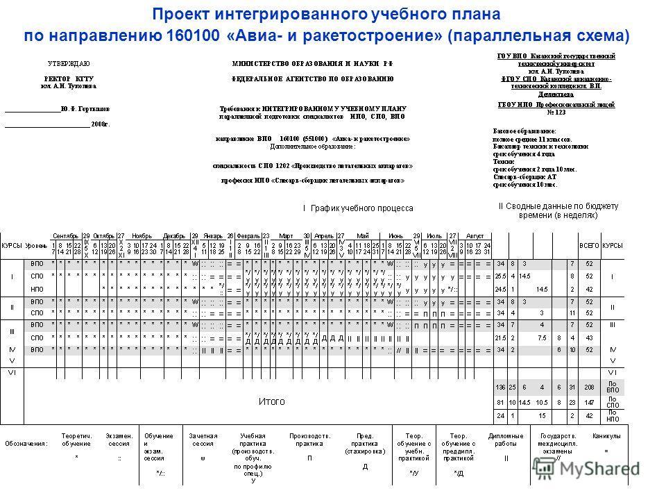 Проект интегрированного учебного плана по направлению 160100 «Авиа- и ракетостроение» (параллельная схема)